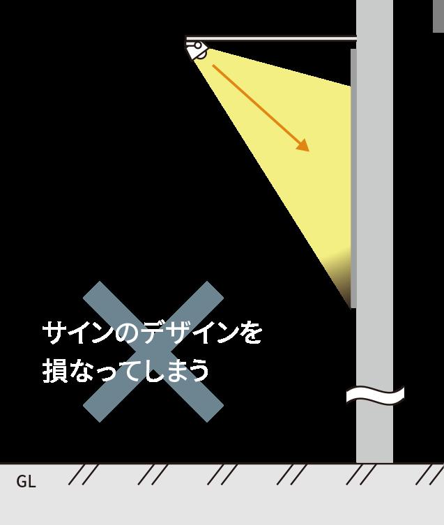一般的なスポット照明の場合、全面へ出幅が必要。看板のデザインを損なってしまう