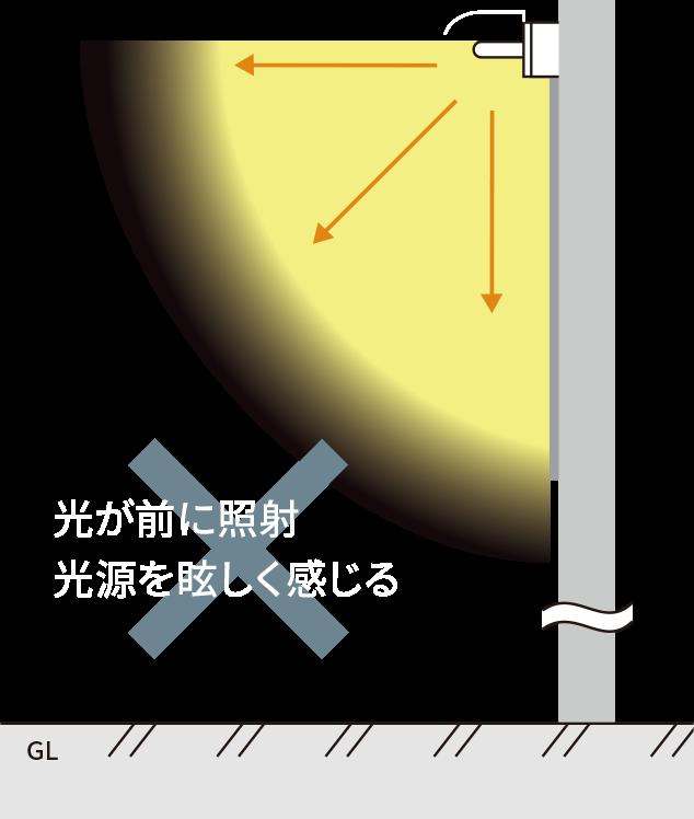 一般的な蛍光灯照明の場合、出幅は小さいが・・光が前に照射。光源を眩しく感じる