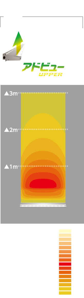 看板照明:アドビューUPPERの照射距離