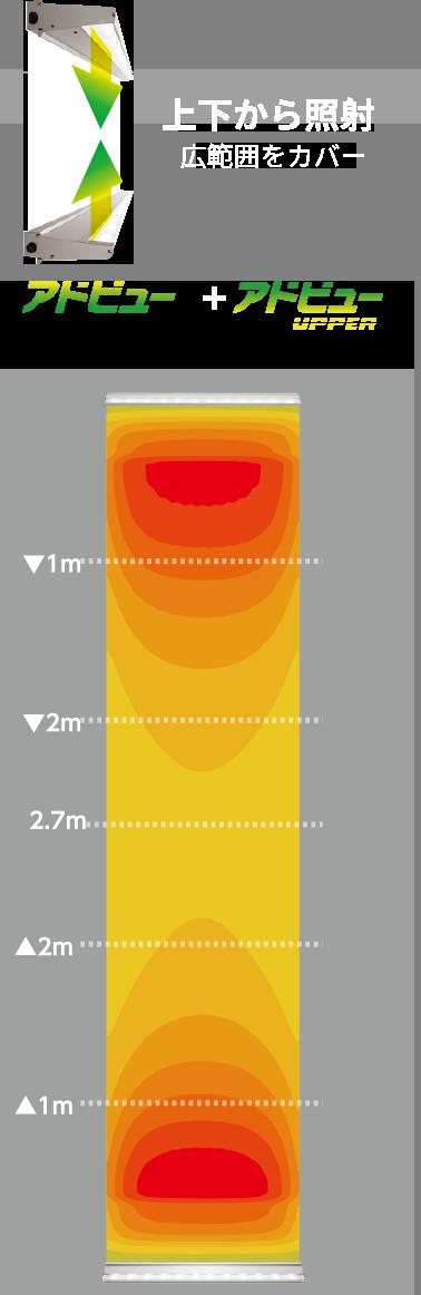 看板照明:アドビュー+アドビューUPPERの照射距離