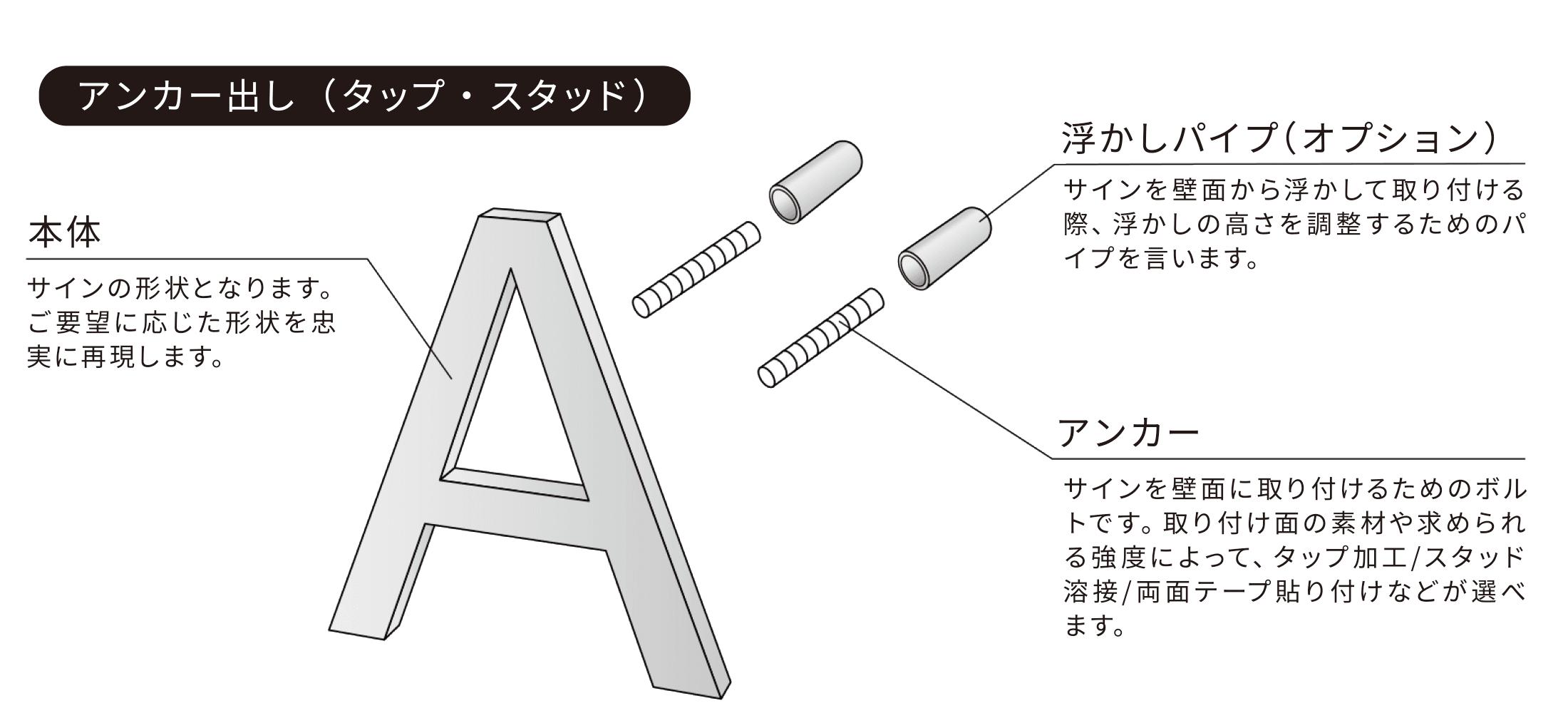 アンカー出し(タップ・スタッド)の構造 本体:サインの形状となります。ご要望に応じた形状を忠実に再現します。 浮かしパイ(オプション):サインを壁面から浮かして取り付ける際、浮かしの高さを調整するためのパイプを言います。 アンカー:サインを壁面に取り付けるためのボルトです。取り付け面の素材や求められる強度によって、タップ加工/スタッド溶接/両面テープ貼り付けなどが選べます。