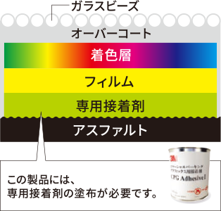 構造図-3M™スコッチカル™ ペイントフィルムコマーシャルパーキンググラフィックス CPG-Ⅱ