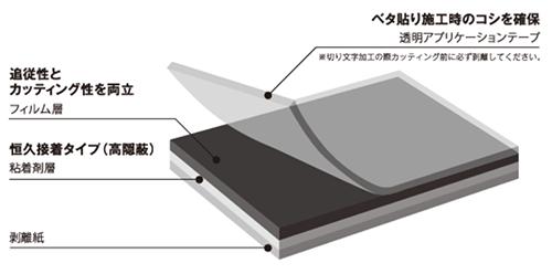 PFシリーズ(カラータイプ)構造図