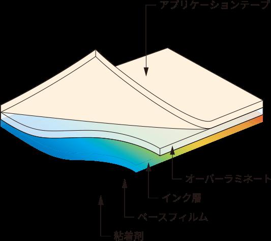 PFシリーズ(グラフィックタイプ)構造図