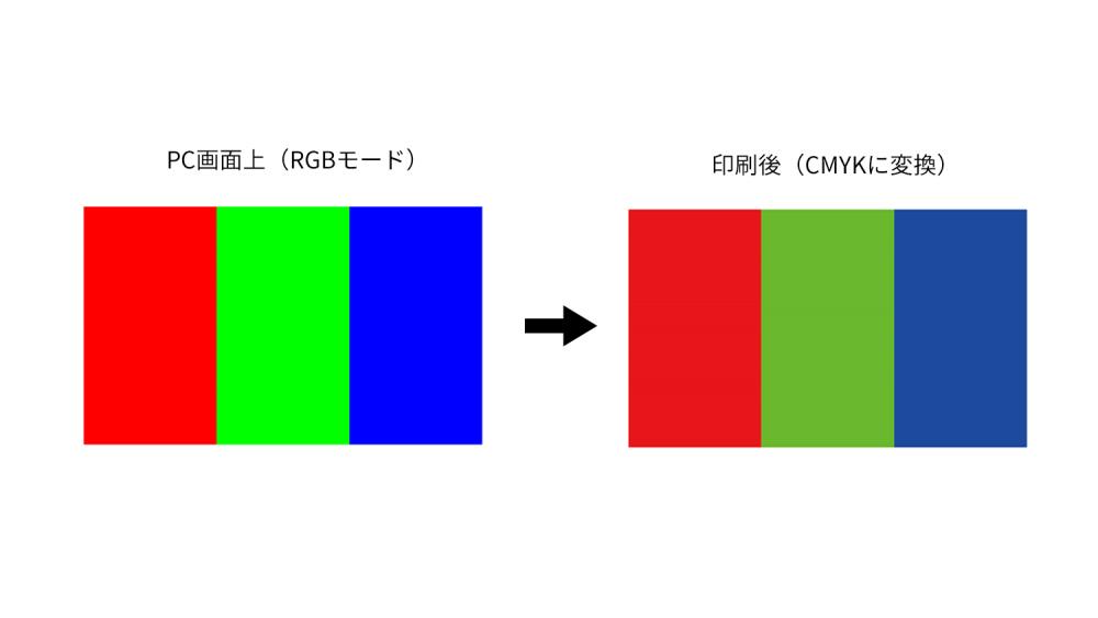看板デザインの作成方法と入稿時の注意点-RGBで入稿すると色がくすみます