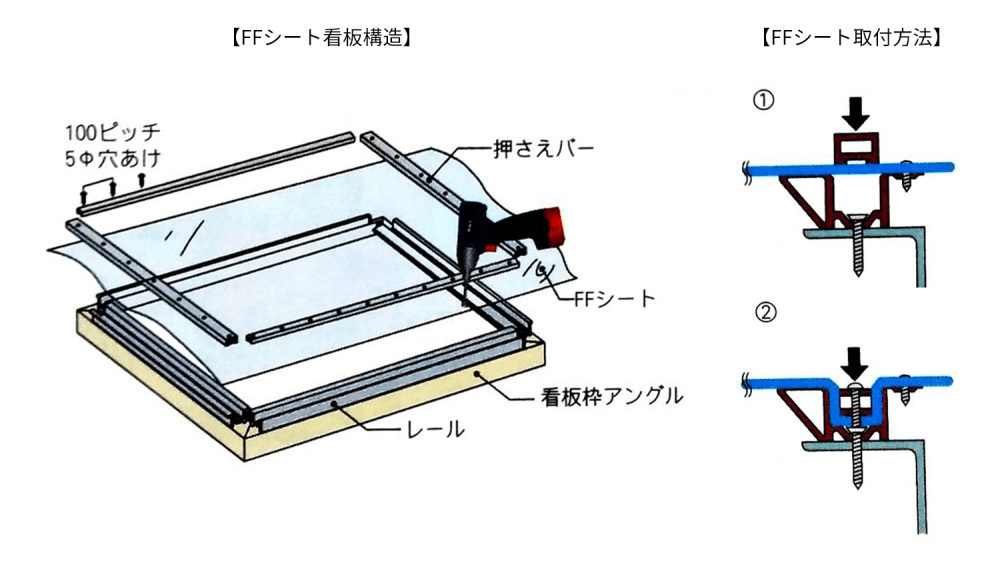 FFシート(フレキシブルフェイス)内照式看板の構造とシートの張り方について-FF表示面構造