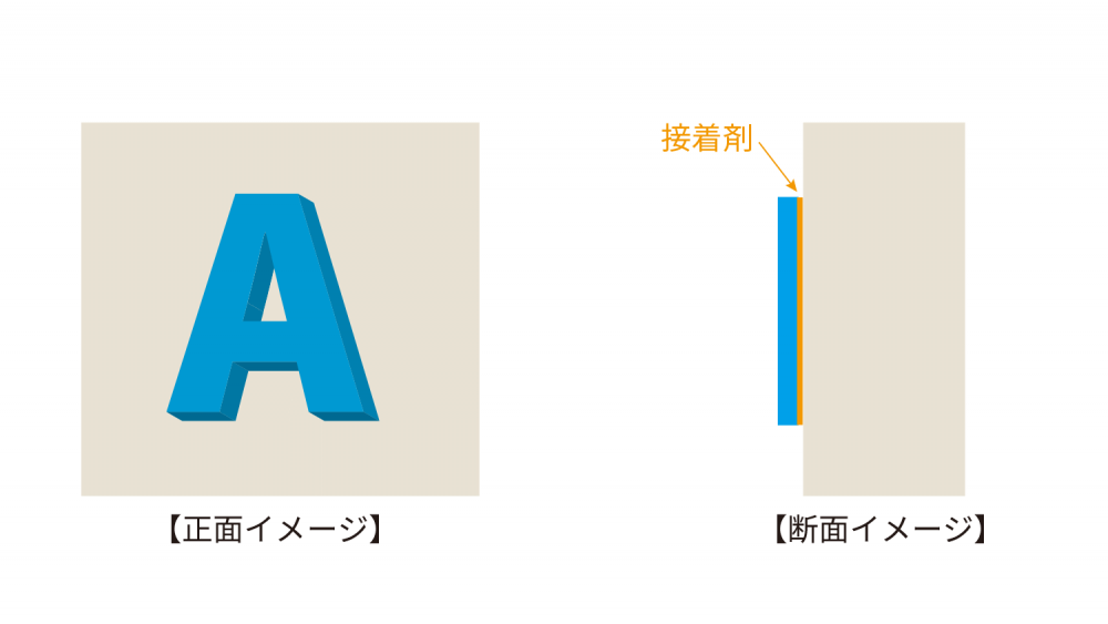 金属文字看板の取付け方法-直接接着図解イラスト