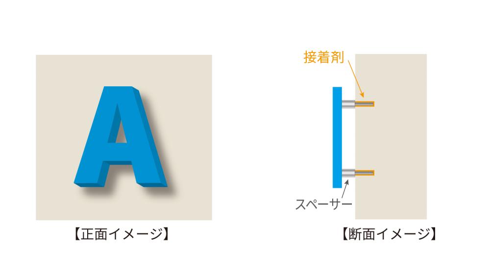 金属文字看板の取付方法-浮かせボルト立て図解イラスト