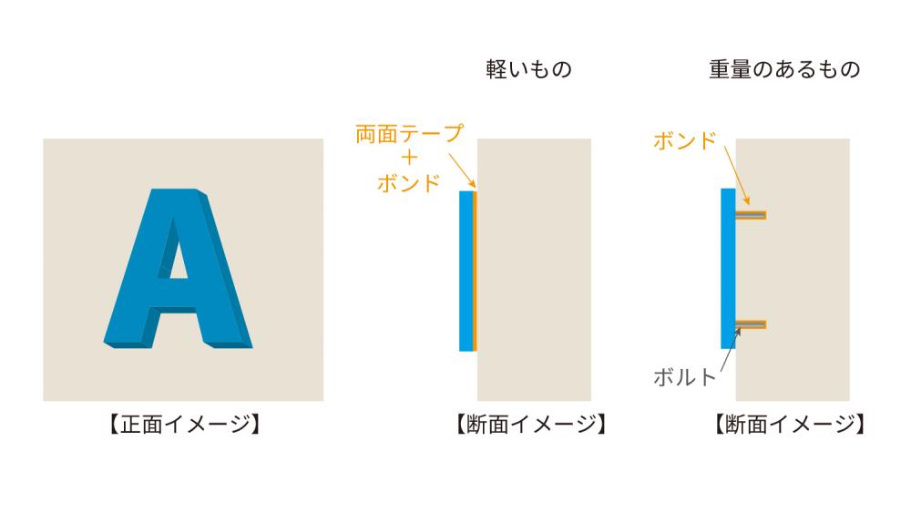 切文字ステッカーや切文字サインの貼り方・施工方法について-切文字の施工方法図解イラスト