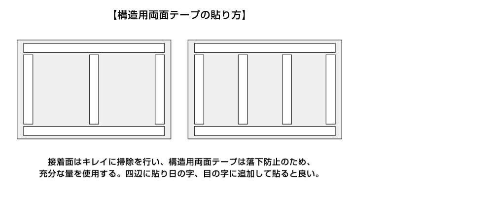 構造用両面テープは看板サイズに合わせ、目安として四辺に貼り日の字、目の字になるよう追加してください。