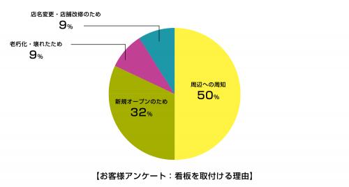 最近のお客様アンケート結果 「周辺への周知」が50%