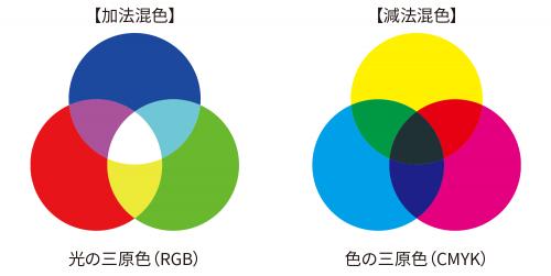 【加法混色】光の三原色(RGB)と【減法混色】色の三原色(CMYK)
