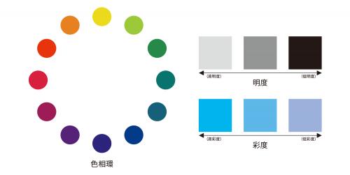 明度は色の明るさを表します。彩度は色の鮮やかさを表します。