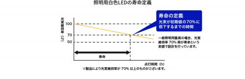 照明用白色LEDの寿命定義